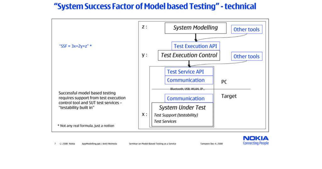 Testautomatisierung #3 – Design for Testability
