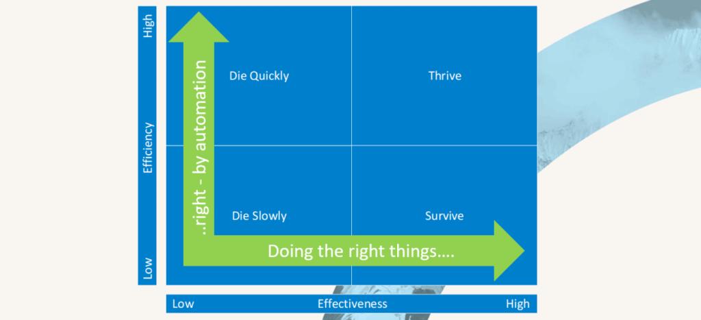 Testautomatisierung #1 – Effektivität und Effizienz
