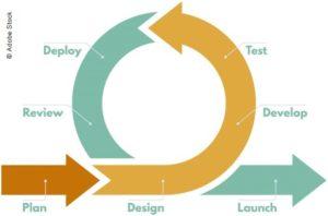 Wie automatisierte Tests in den Deployment-Prozess integriert werden können #2 – Einbinden eines Testframeworks in die GitLab-Pipeline
